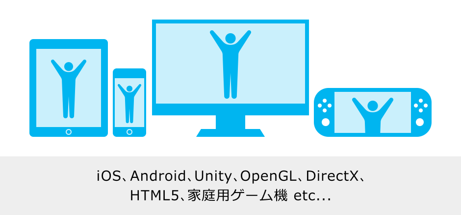 iOS、Android、Unity、OpenGL、DirectX、HTML5、家庭用ゲーム機 etc...